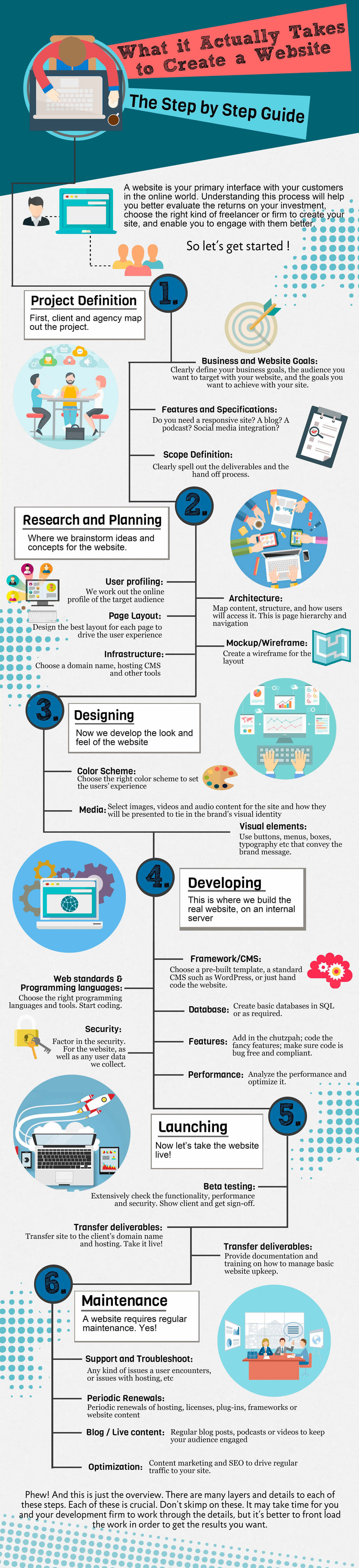 What Actually Takes Create Website Infographic
