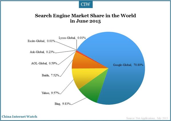 CIW Search Engine Market Share June 2015