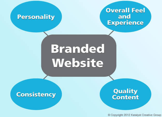 KCG - Essential Components of a Branded Website