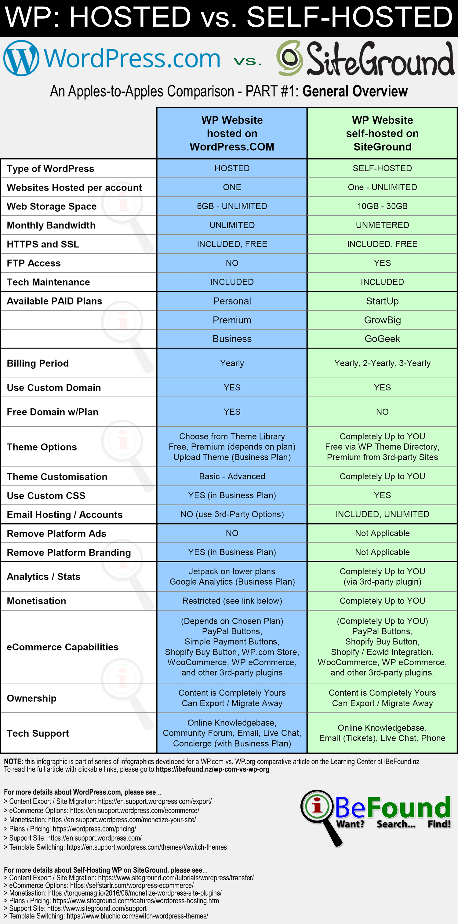 Hosted WordPress Versus Self Hosted WP On SiteGround 2018 Comparison Infographic Pt1 Overview