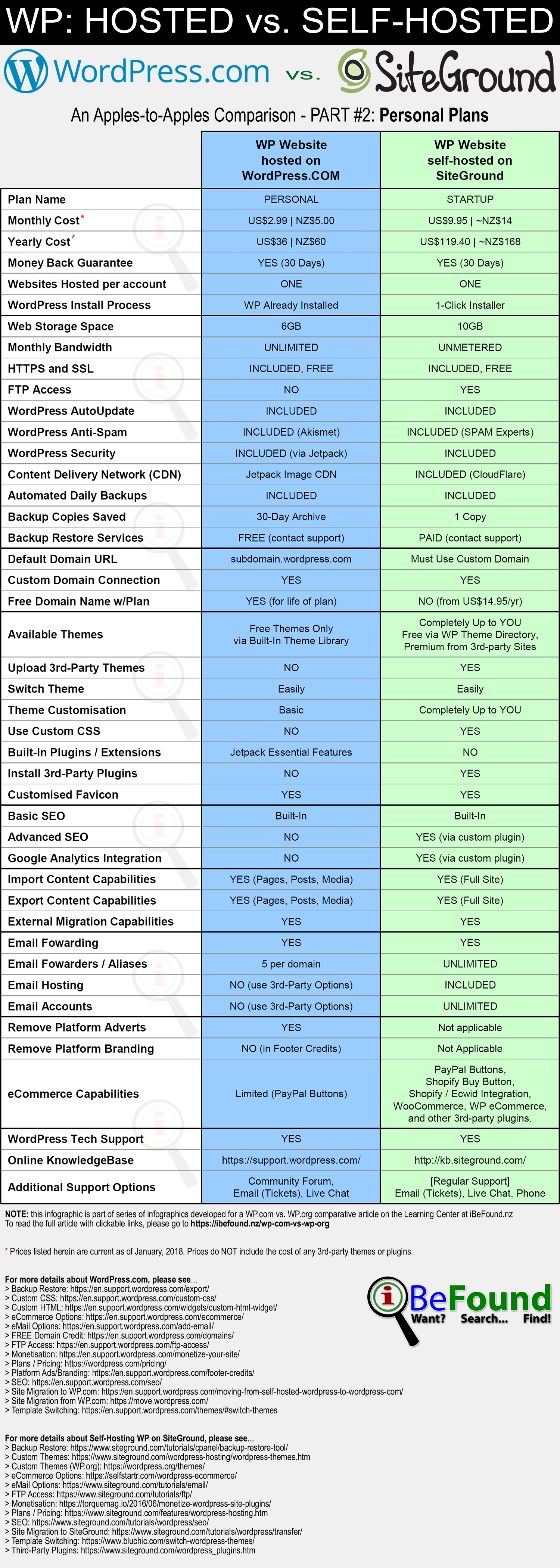 Hosted WordPress Versus Self Hosted WP On SiteGround 2018 Comparison Infographic Pt2 Personal Plans