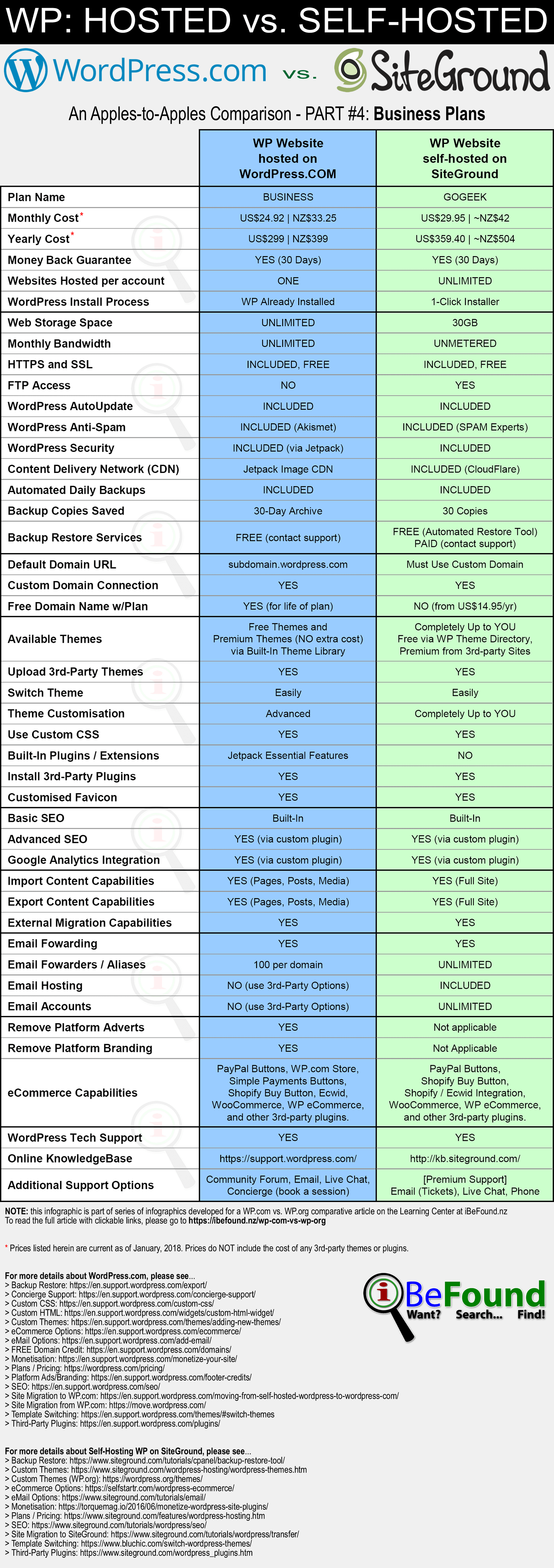 Hosted WordPress Versus Self Hosted WP On SiteGround 2018 Comparison Infographic Pt4 Business Plans