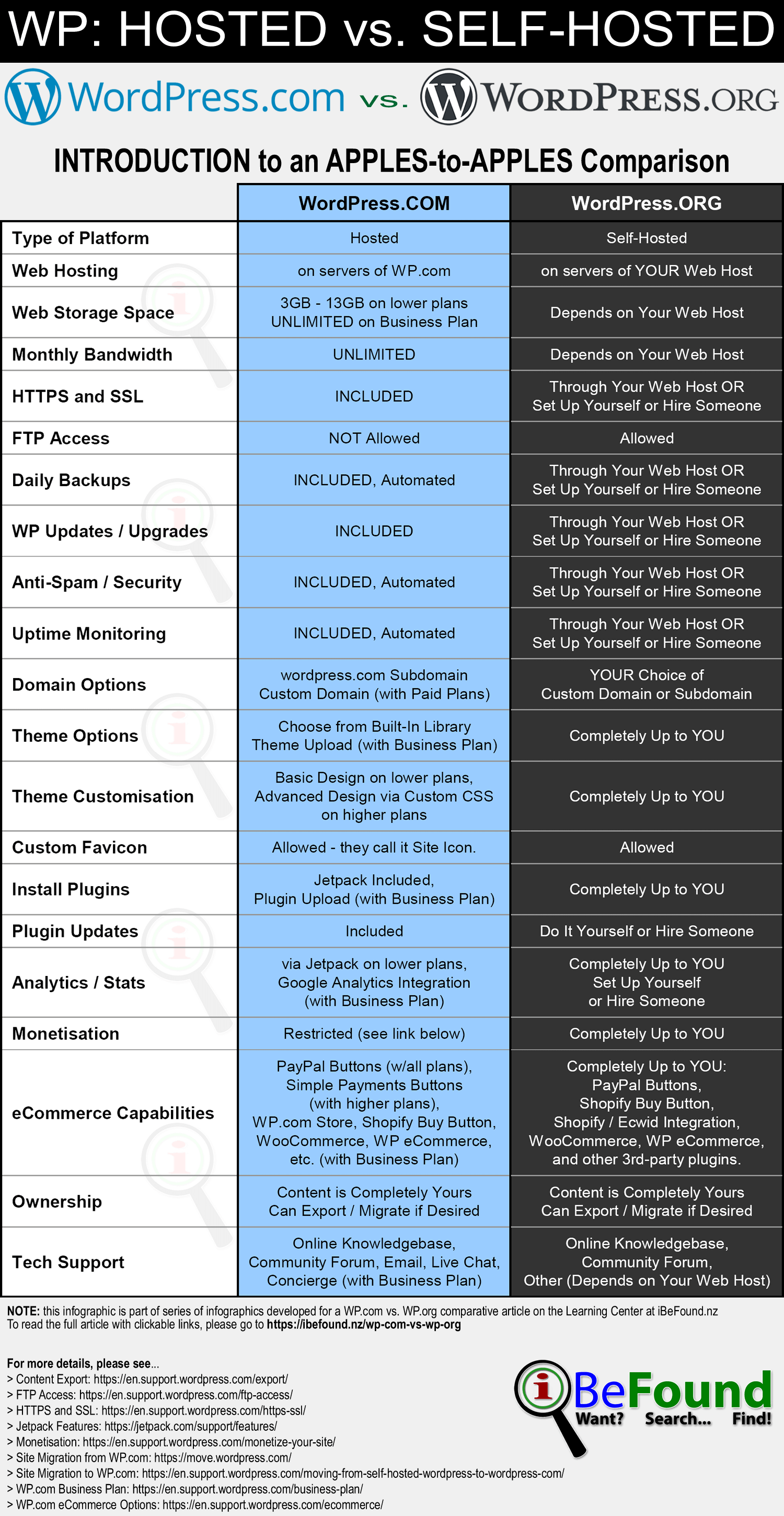 Hosted WordPress Versus Self Hosted WordPress 2018 Comparison Infographic