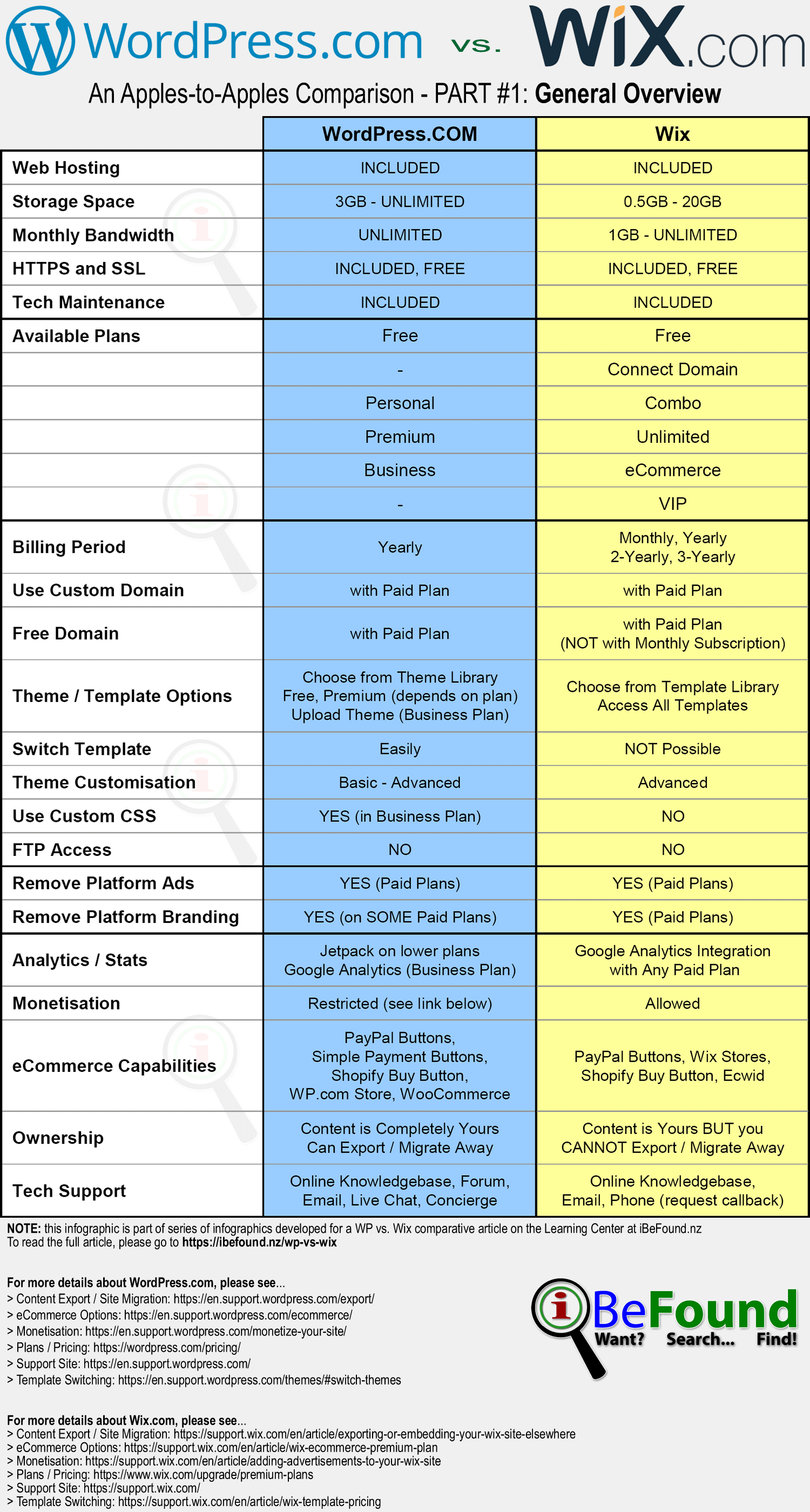 Hosted WordPress Versus Wix Comparison Infographic Pt1 Overview By iBeFound Digital Marketing Division