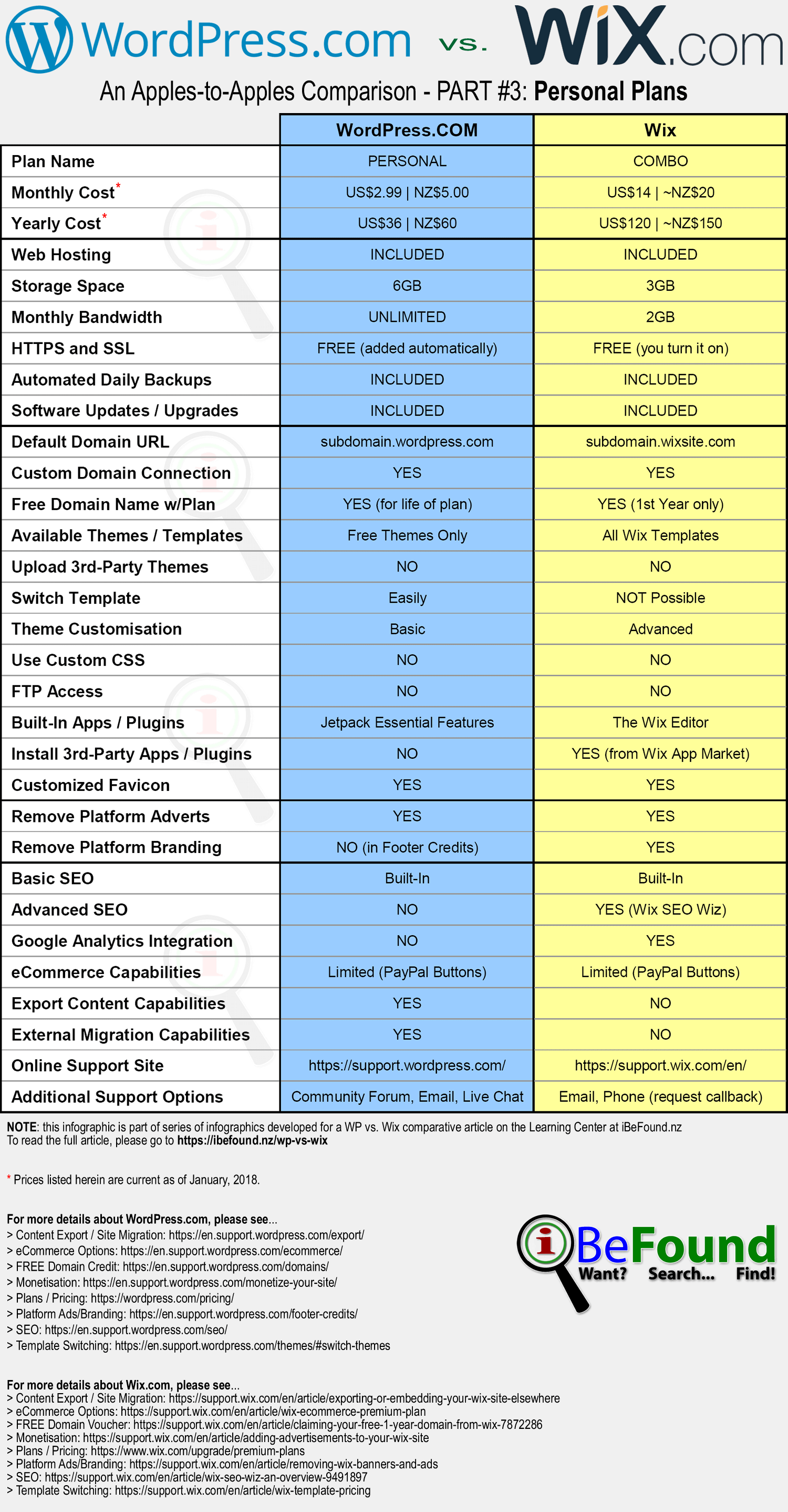 Hosted WordPress Versus Wix Comparison Infographic Pt3 Personal Plans By iBeFound Digital Marketing Division