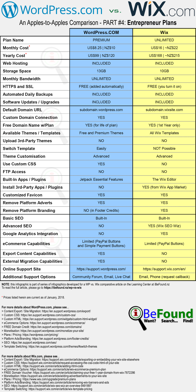 Hosted WordPress Versus Wix Comparison Infographic Pt4 Freelancer Plans By iBeFound Digital Marketing Division