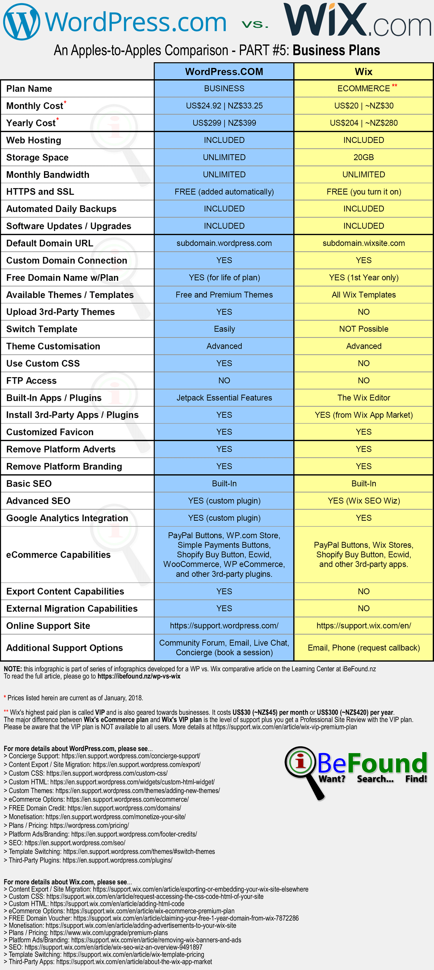 Hosted WordPress Versus Wix Comparison Infographic Pt5 Business Plans By iBeFound Digital Marketing Division