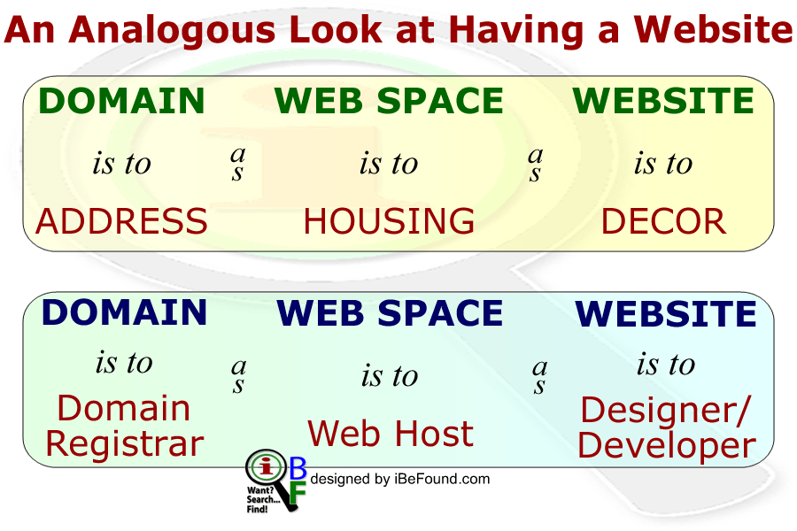 Analogous Look At Having A Website Blog By IBeFound Digital Marketing NZ