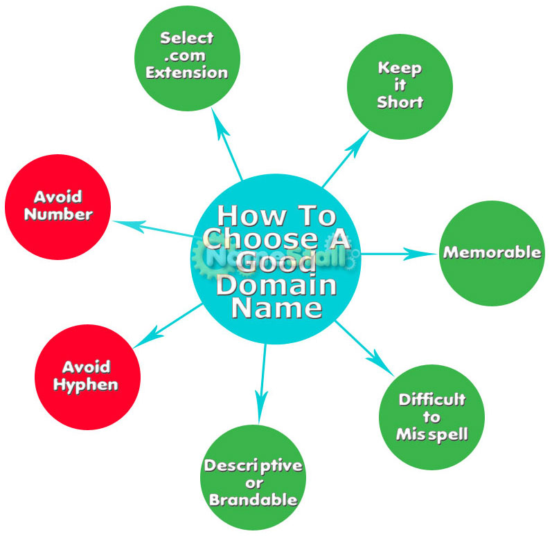 Criteria For A Good Domain Name Blog By IBeFound Digital Marketing NZ