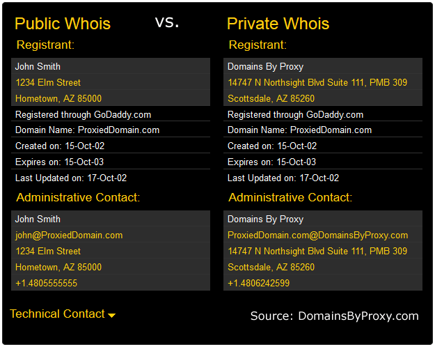 Public Whois Vs Private Whois Blog By IBeFound Digital Marketing NZ