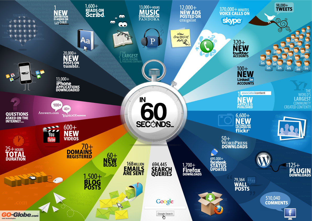 The Web In 60 Seconds Blog By IBeFound Digital Marketing NZ