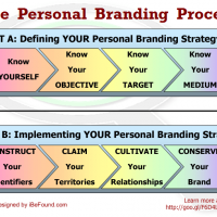 How to DEFINE YOUR Personal Branding Strategy
