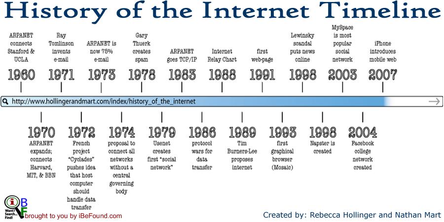 Timeline History Of The Internet Blog By IBeFound Digital Marketing NZ