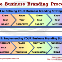 How to DEFINE YOUR Business Branding Strategy